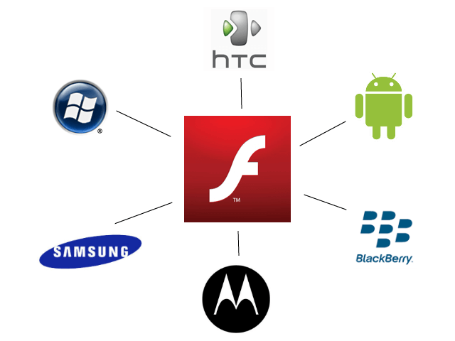 Flash Mobile Devices